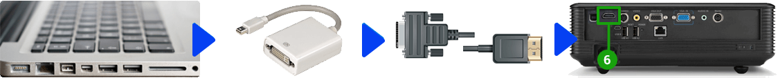 Projektor och MAC anslutningar (Mini Displayport)