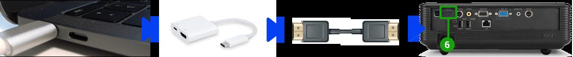 Projektor och MAC anslutningar (USB-C)