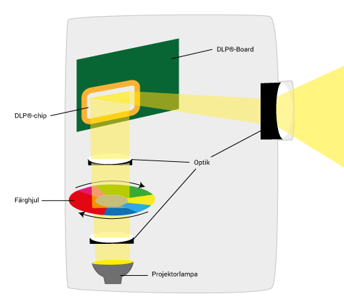 DLP-teknologi projektorn