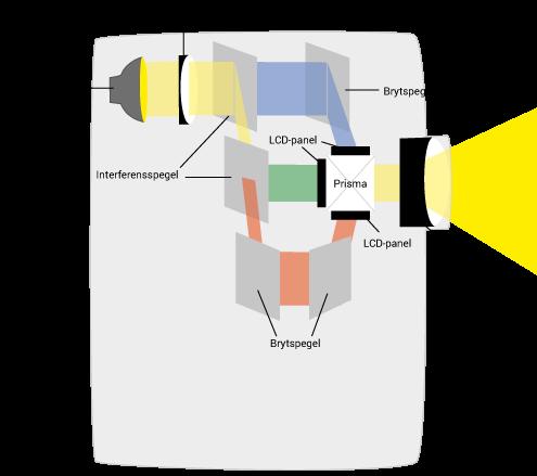 LCD-teknologi projektorn
