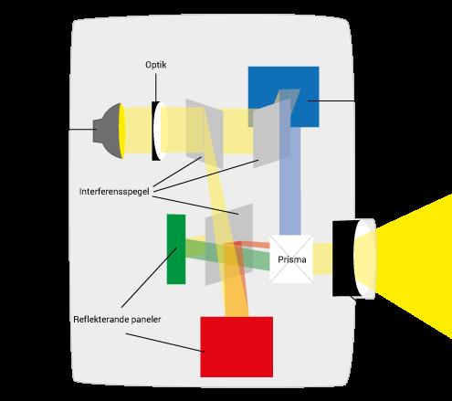 Lcos/D-ILA/ SXRD-teknologi projektorn