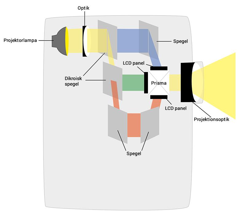 Hur Epson 3LCD-tekniken fungerar