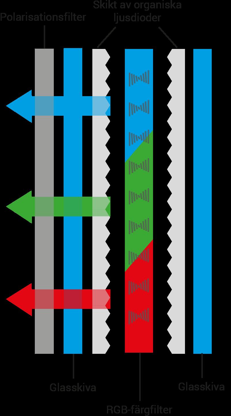 OLED display teknologi