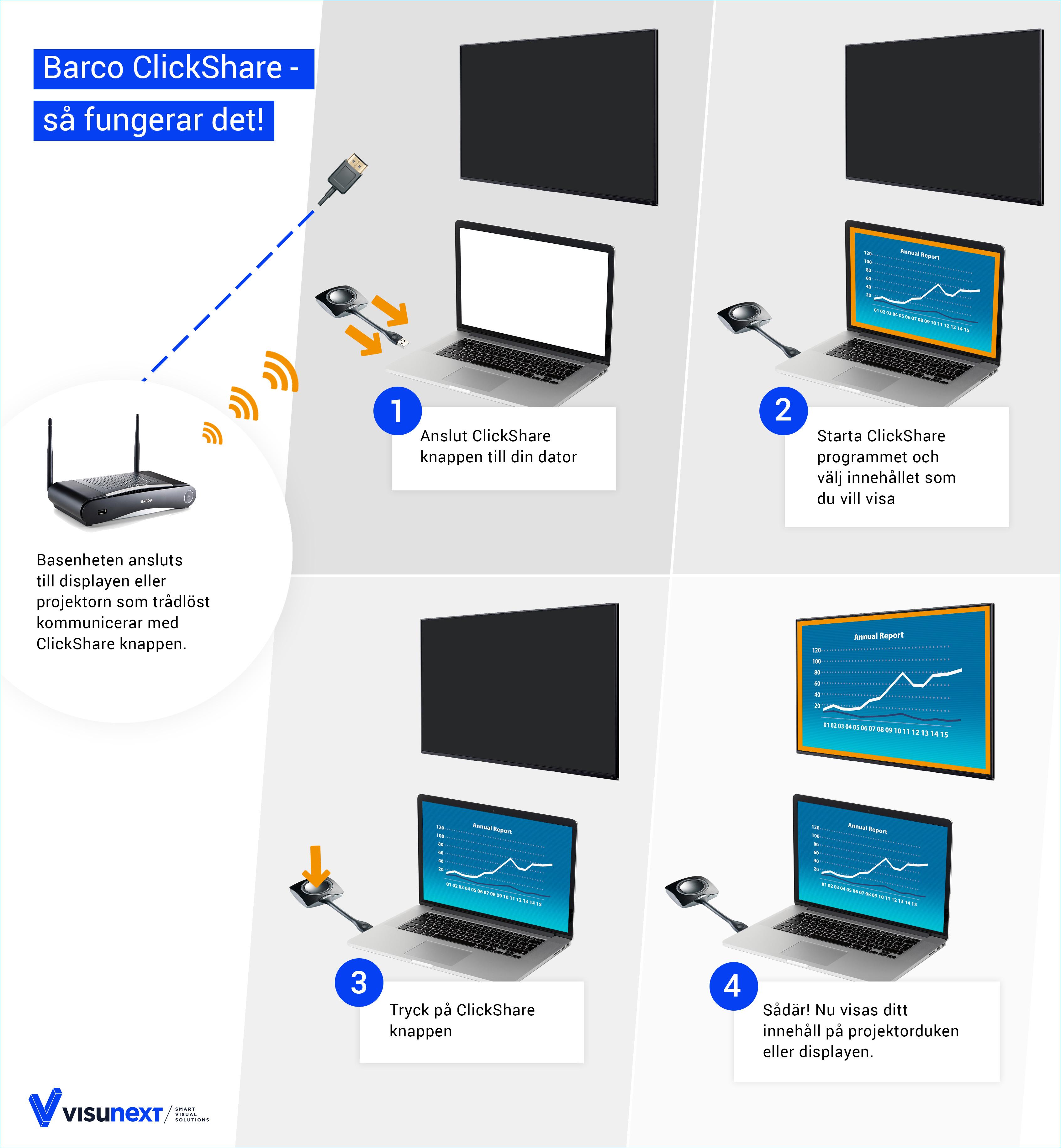 Funktionen hos Barco ClickShare-systemen är lätt att förklara